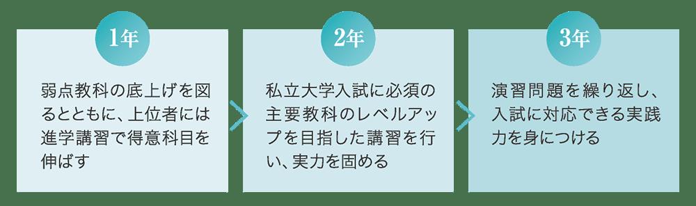 実力upに向けた取り組み 1年→2年→3年