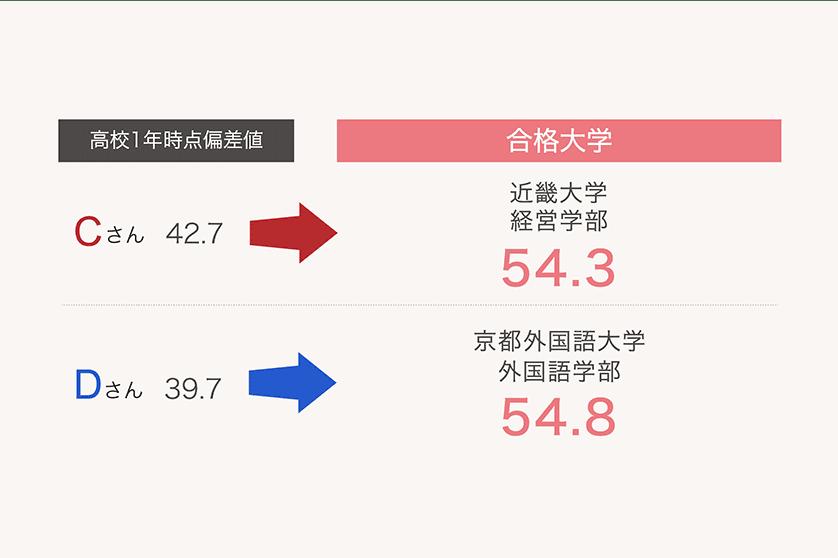 Cさん偏差値 42.7から54.3、 Dさん偏差値39.7から54.8